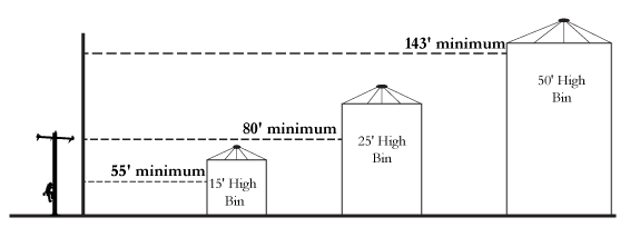 Overhead Power Lines Grain Bin Location